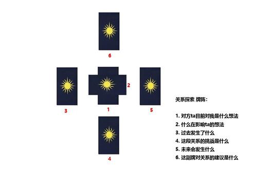 塔罗牌阵:关系探索牌阵(超详细案例解析)