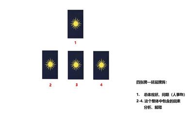 塔罗牌阵:四张牌牌阵(全面详解)